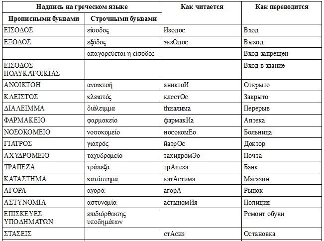 Наиболее распространенные вывески на греческом языке